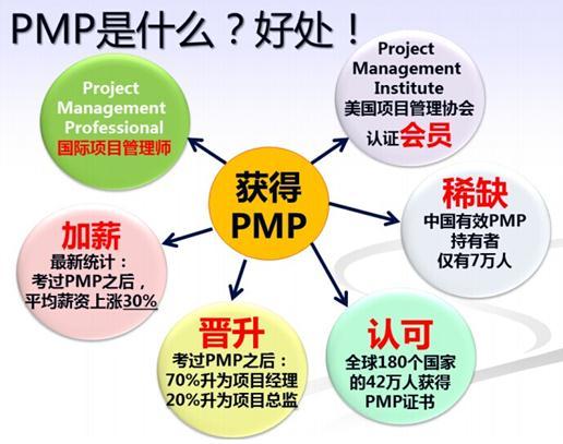 PMP的价值