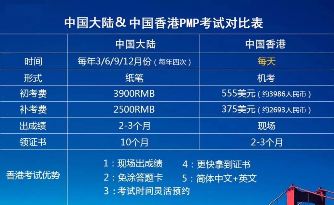 PMP考试资格评估